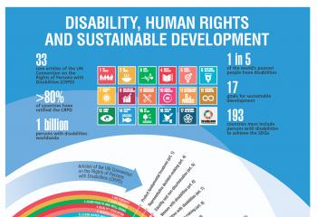 Link between the Sustainable Development Goals and the CRPD
