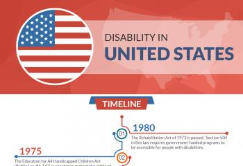 Disability in USA